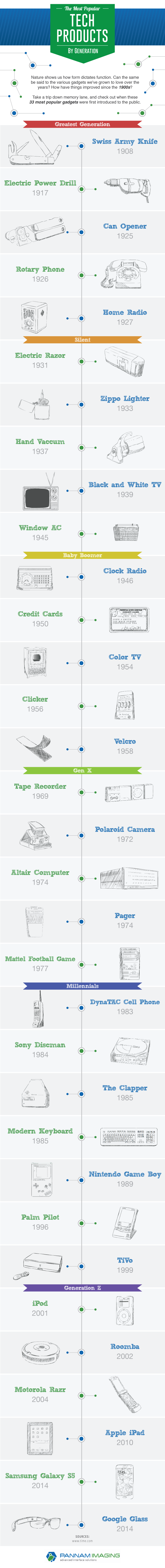 The-Most-Popular-Tech-Products-by-Generation_IG_8
