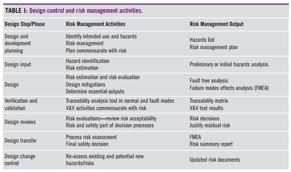 Design Control and Risk Management