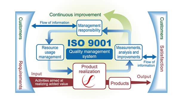 Quality Management System (QMS) Flowchart
