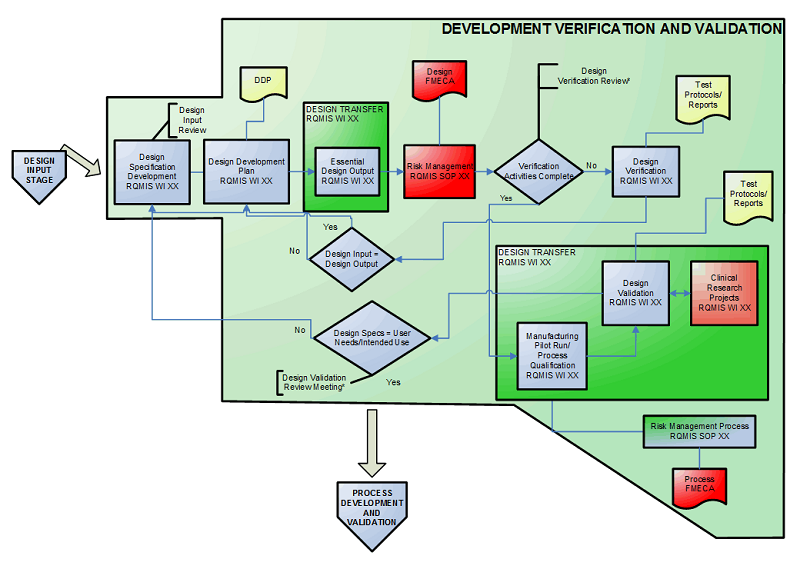 Medical device testing flowchart