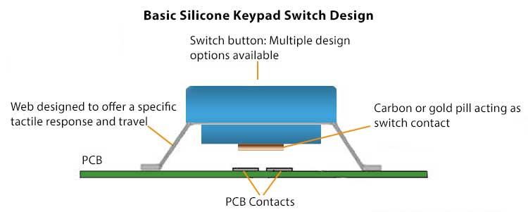 Keypad Diagram